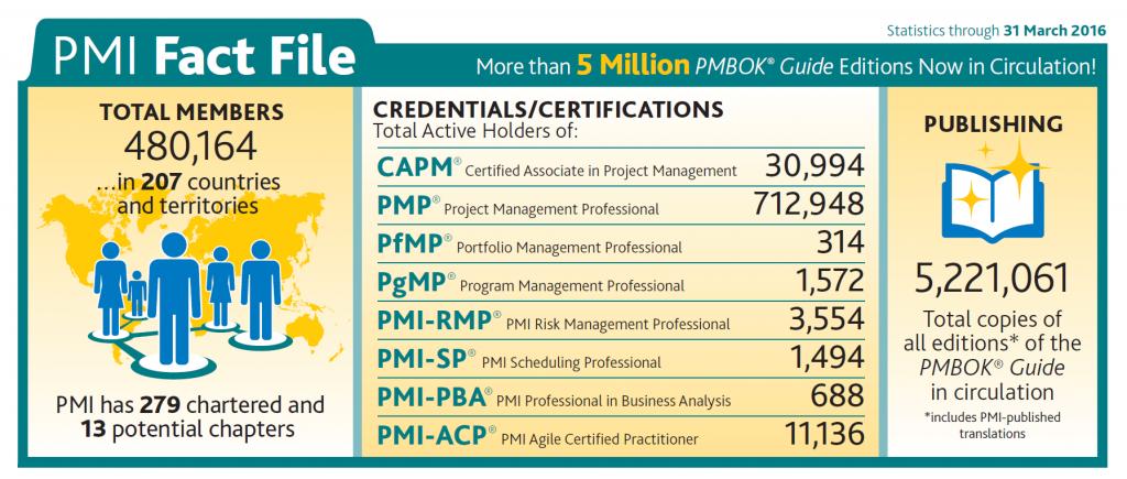 certifikace pmi statistika