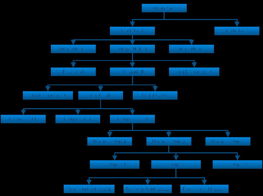 rozsah projektu - struktury
