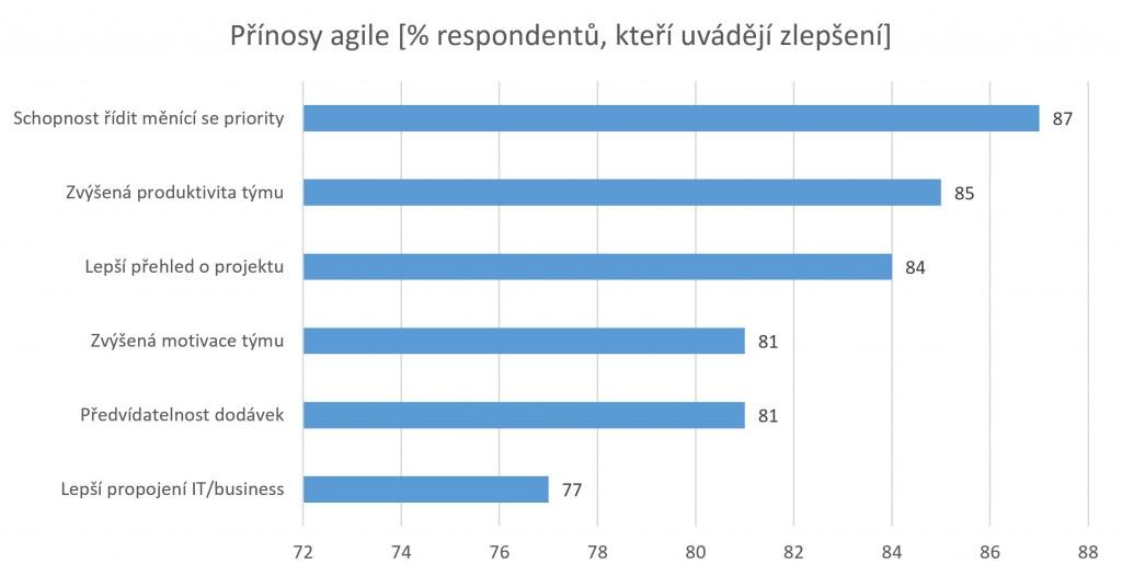 Přínosy z průzkumu agilní projektové řízení 2015