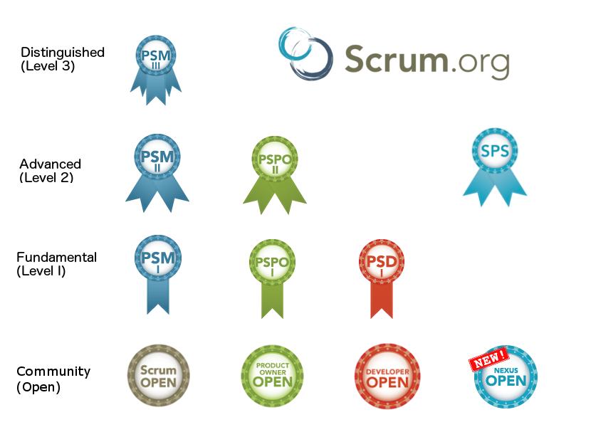 Certifikace Scrum.org