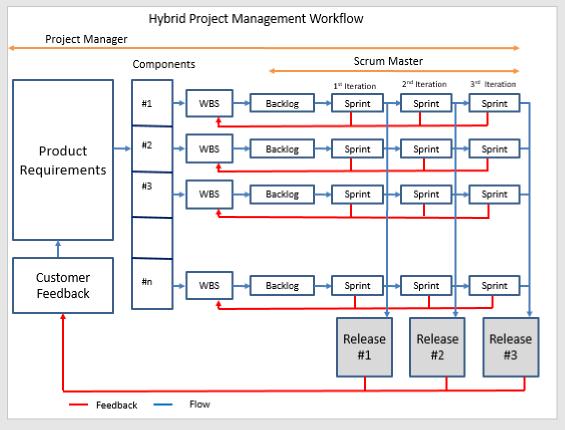 Hybridní projektové řízení