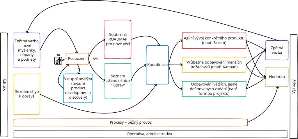 systém agilní organizace