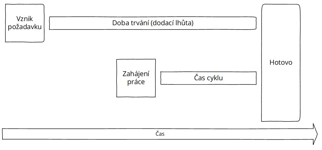 KANBAN - metriky
